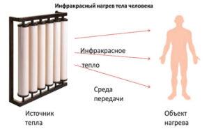 Инфракрасная сауна для красоты и молодости тела